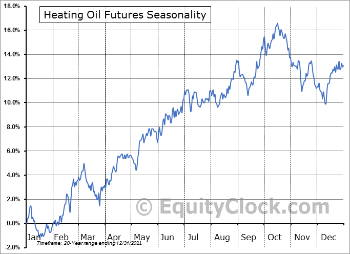 Heating Oil Futures (HO) Seasonal Chart
