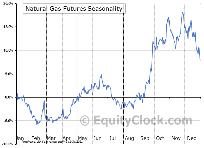 Natural Gas Futures (NG) Seasonal Chart