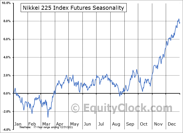 Nikkei 225 USD Futures (NK) Seasonal Chart