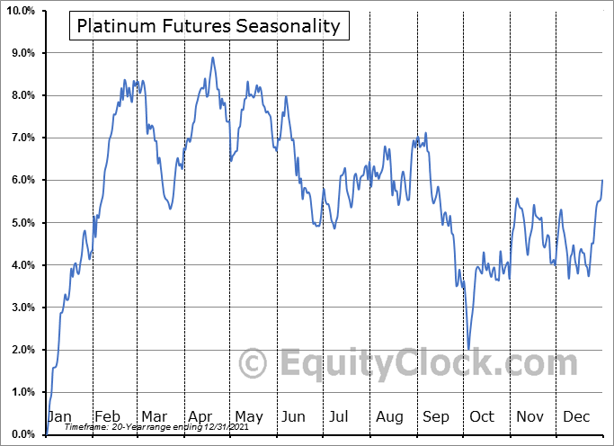 Platinum Futures (PL) Seasonal Chart