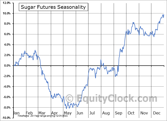 Sugar Futures (SB) Seasonal Chart