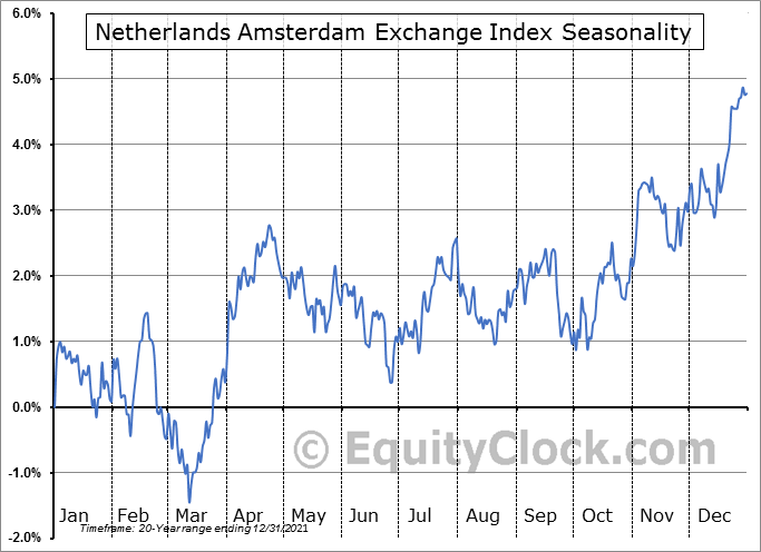 Netherlands Amsterdam Exchange Index AEX Seasonal Chart
