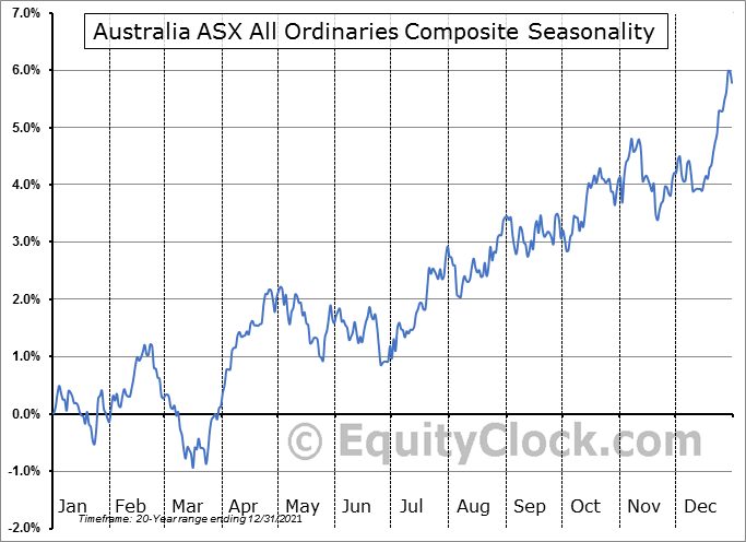 Australia ASX All Ordinaries Seasonal Chart