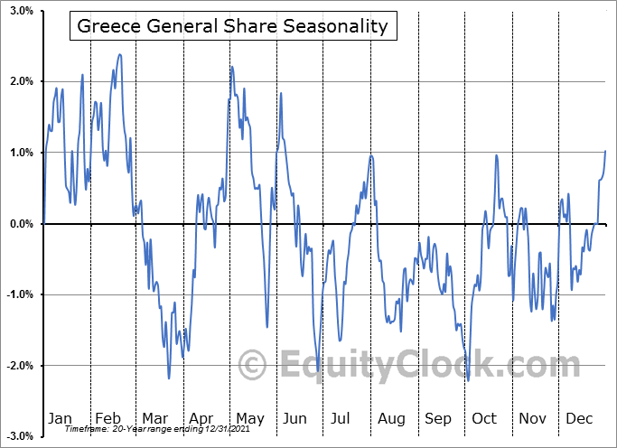 Greece General Share Seasonal Chart