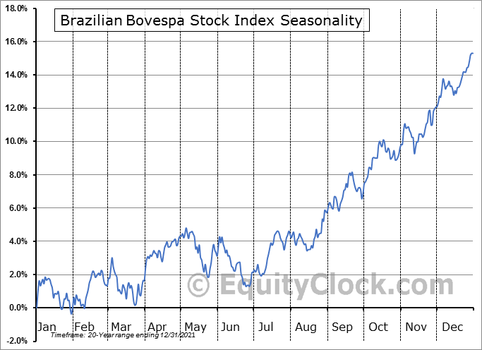 Brazilian BOVESPA Stock Index Seasonal Chart