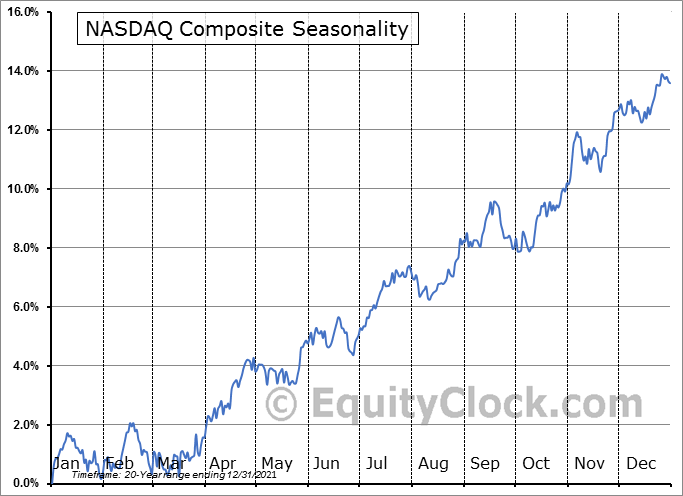 NASDAQ Composite Seasonal Chart