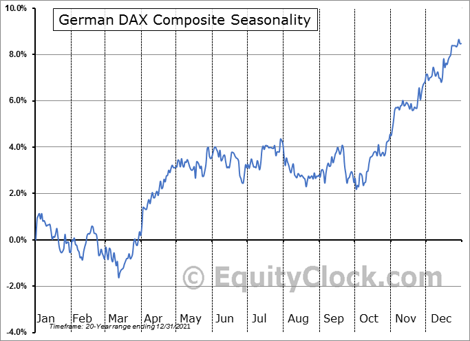 German DAX Composite Seasonal Chart