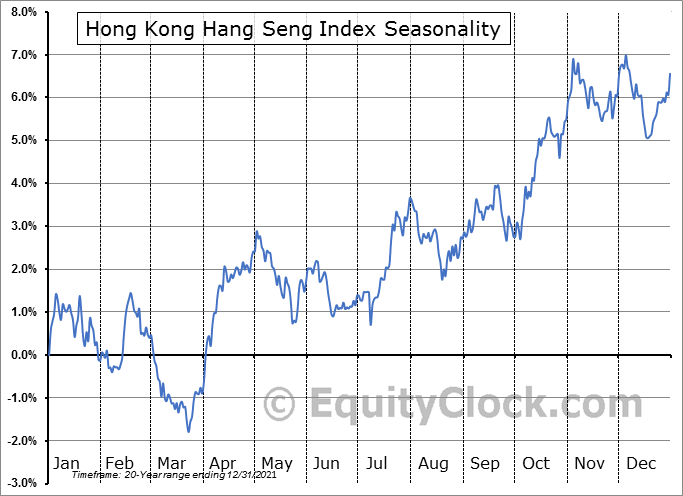 Hong Kong Hang Seng Index Seasonal Chart