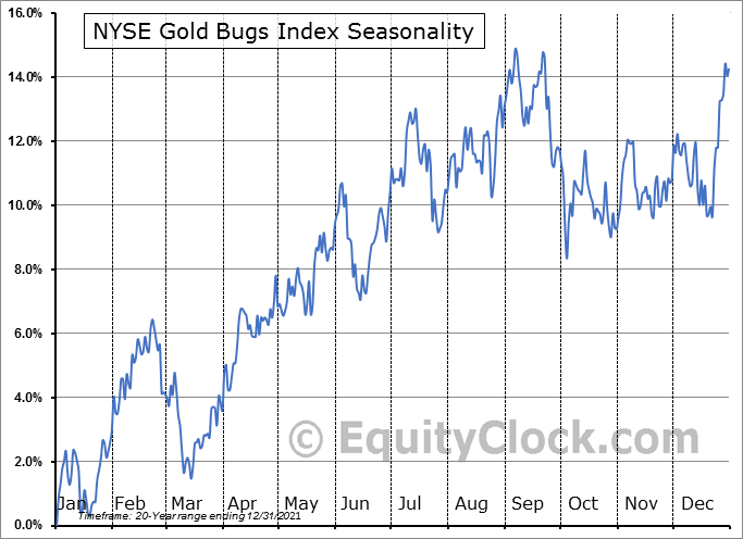 NYSE GOLD BUGS INDEX ($HUI) Seasonal Chart