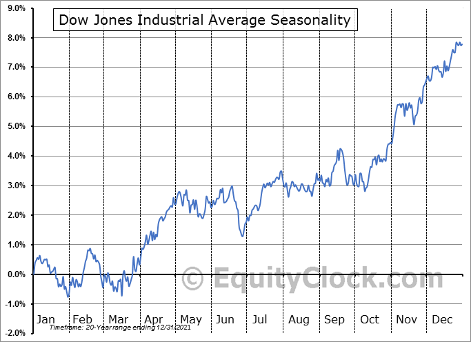Dow Jones Industrial Average Seasonal Chart