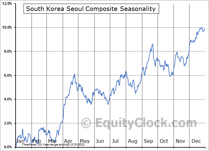 South Korea Seoul KOSPI Composite Seasonal Chart