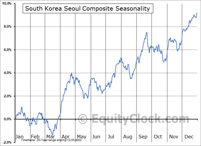South Korea Seoul KOSPI Composite Seasonal Chart