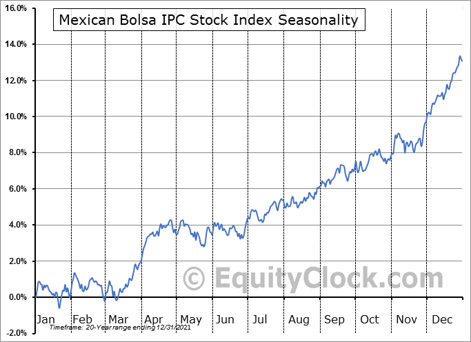 Mexican Bolsa IPC Seasonal Chart
