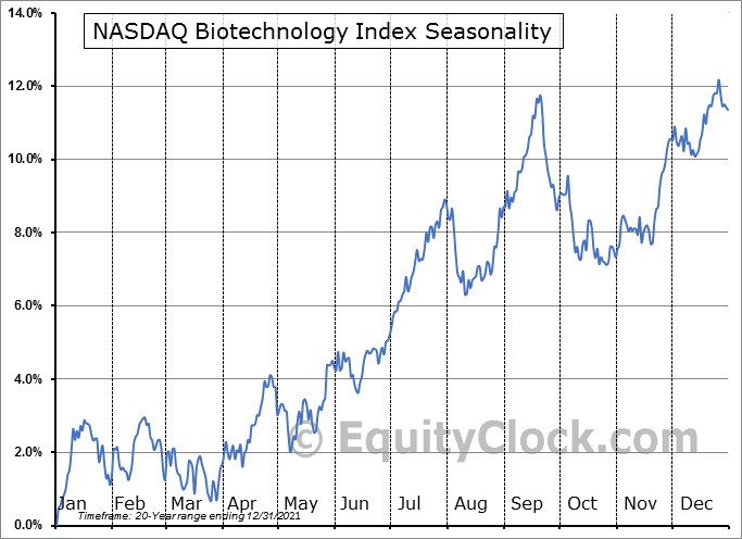 NASDAQ Biotechnology Index Seasonal Chart