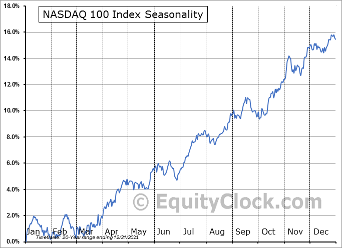 NASDAQ 100 Seasonal Chart