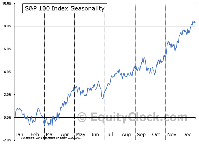S&P 100 Index Seasonal Chart
