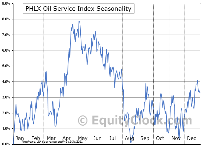 PHLX Oil Services Index Seasonal Chart