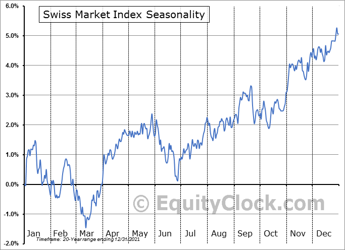 Swiss Market Index SMI Seasonal Chart