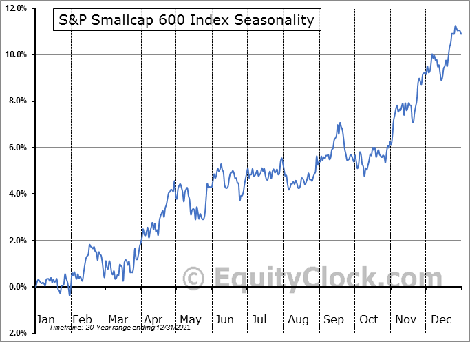 S&P SMALLCAP 600 Index Seasonal Chart