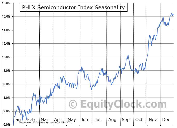 PHLX Semiconductor Index Seasonal Chart