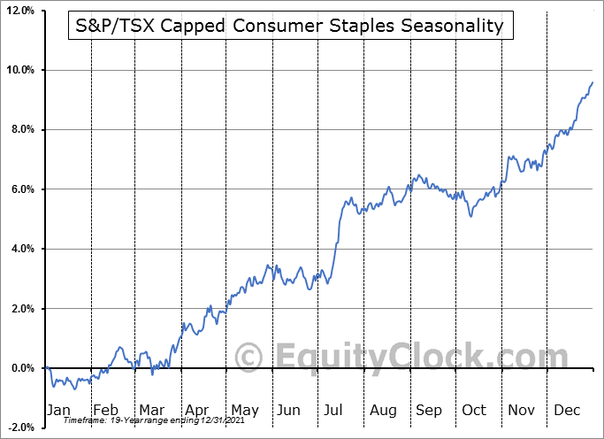 S&P/TSX Capped Consumer Staples ($SPTCS) Seasonal Chart