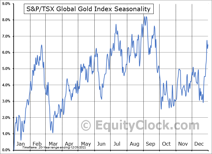 S&P/TSX Global Gold Index ($SPTGD) Seasonal Chart