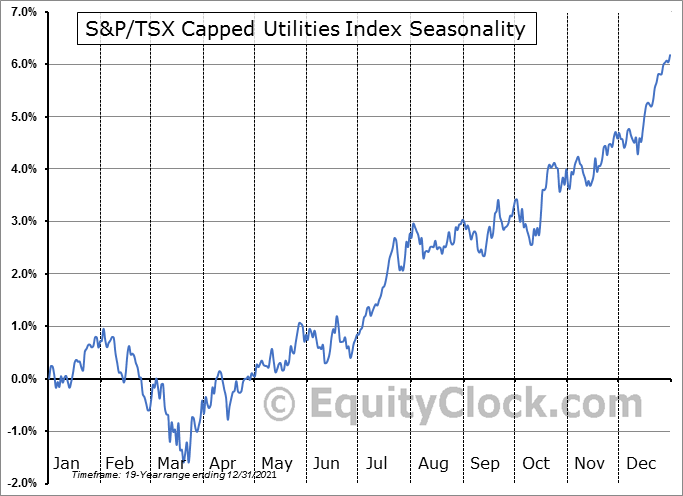 S&P/TSX Capped Utilities Index ($SPTUT) Seasonal Chart
