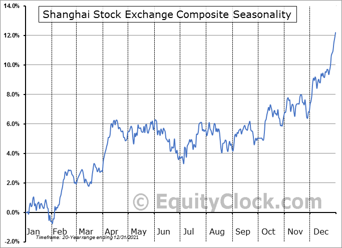Shanghai Stock Exchange Composite Index Seasonal Chart