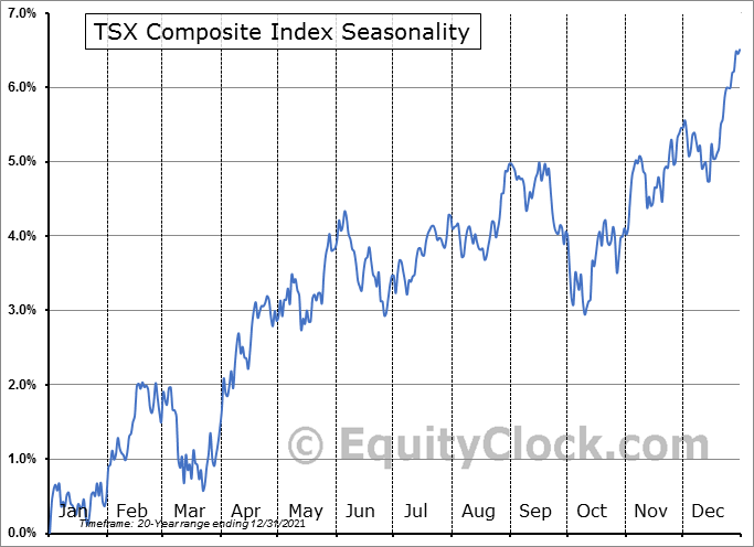 S&P/TSX Composite Index Seasonal Chart