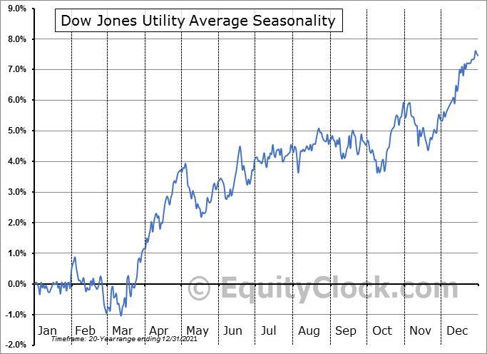 Dow Jones Utility Average Seasonal Chart