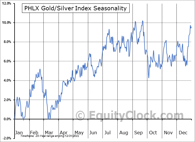 PHLX Gold/Silver Index Seasonal Chart