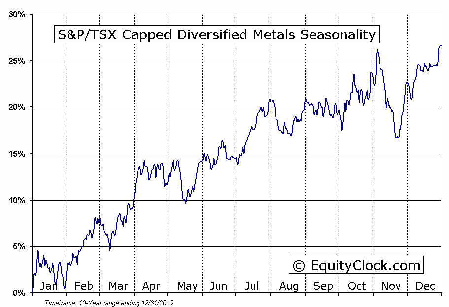 S&P/TSX Capped Diversified Metals Seasonal Chart