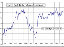 Frozen Pork Belly Futures (PB) Seasonal Charts