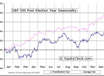 S&P 500 Index Four-year Election Cycle Seasonal Charts