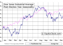 Dow Jones Industrial Average Four-year Election Cycle Seasonal Charts