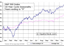 S&P 500 Index 10-Year Cycle Seasonal Charts