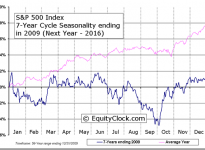 S&P 500 Index 7-Year Cycle Seasonal Charts